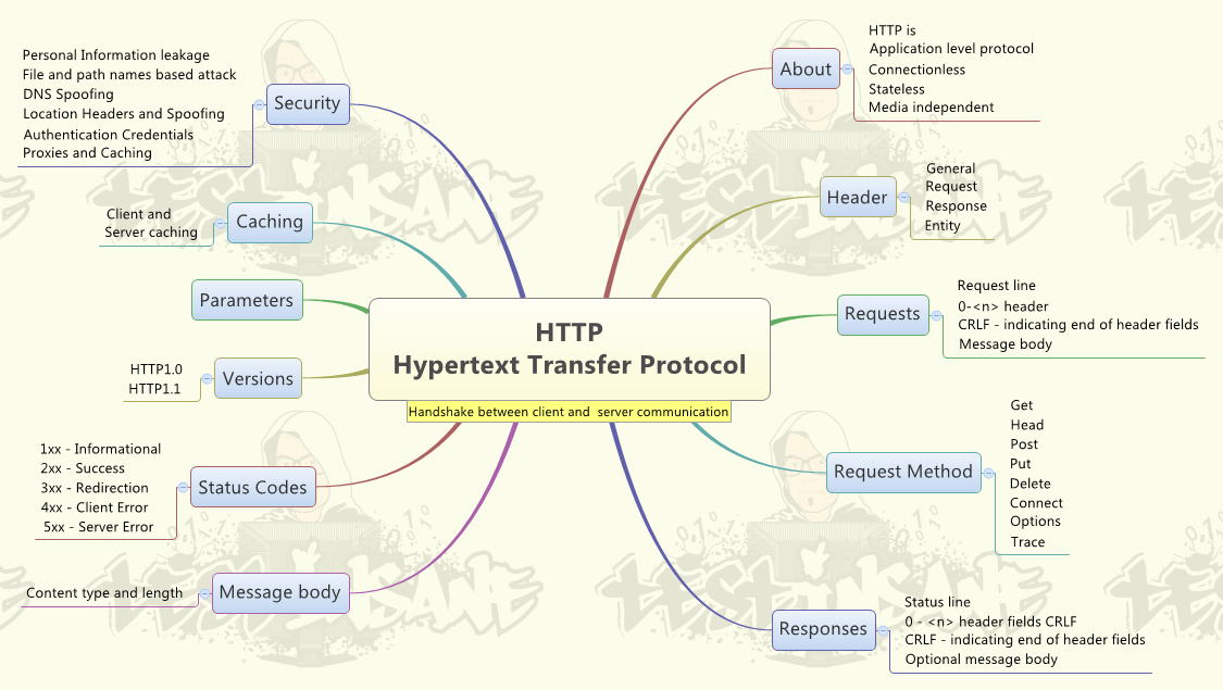 Quick learning about HTTP