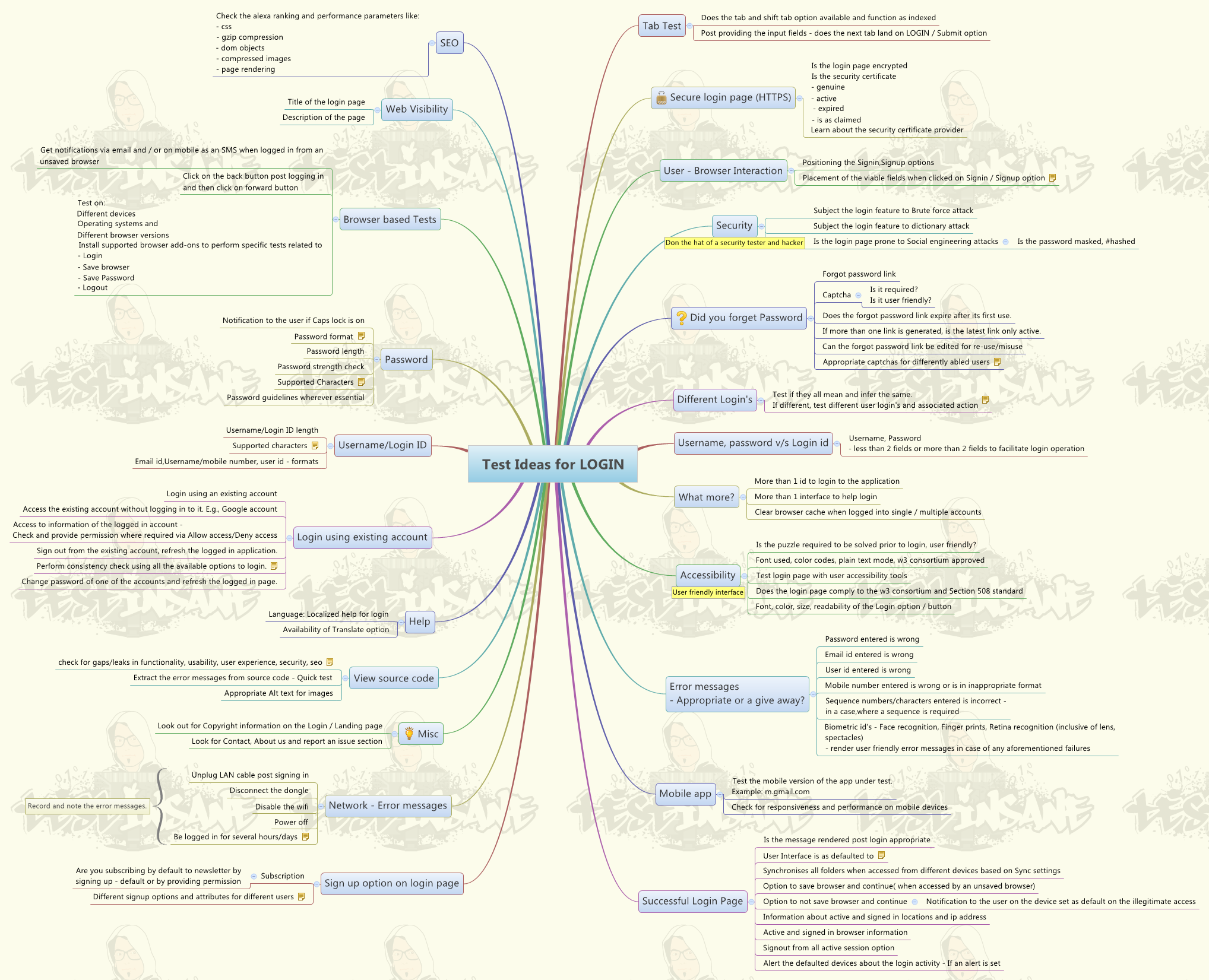 How to test login feature? MindMap Map Log In on
