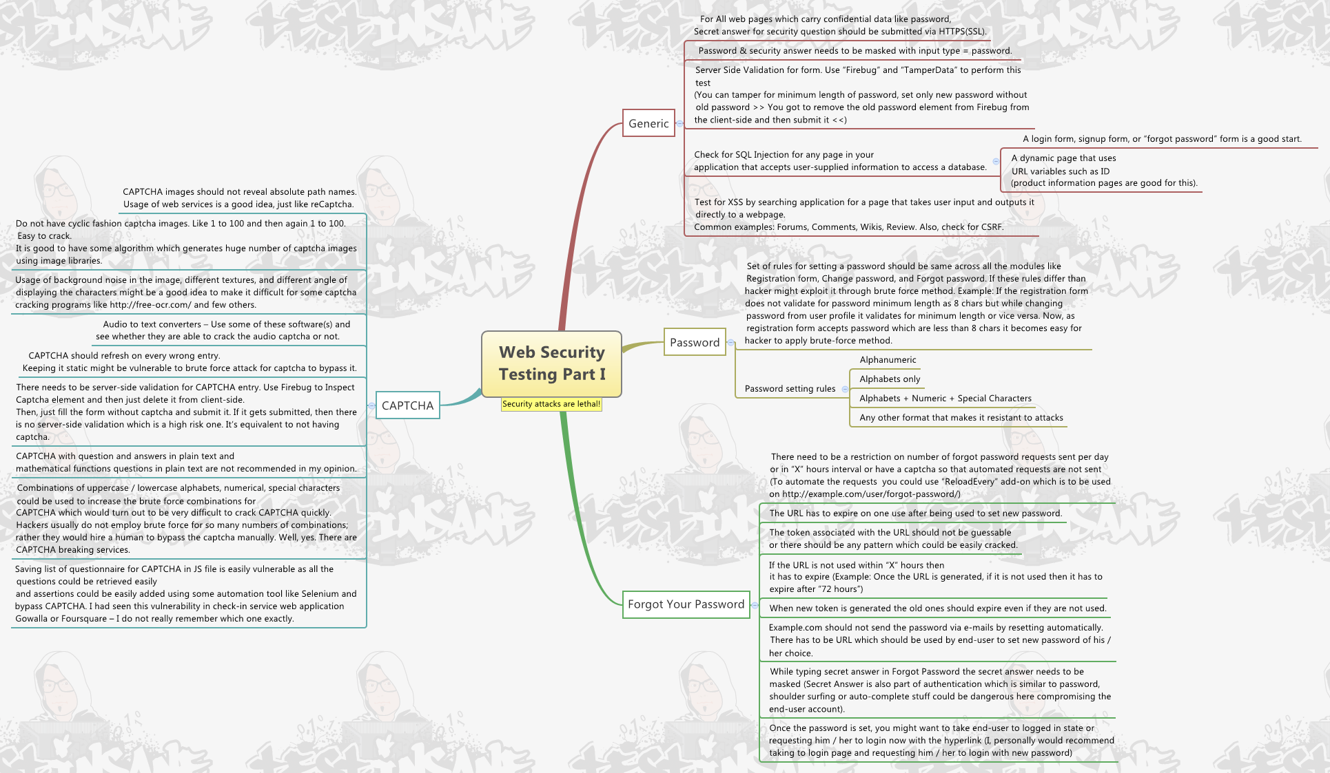 Web Security Testing Checklist MindMap on application testing template, software test plan checklist, small business plan checklist, create a formatting checklist,