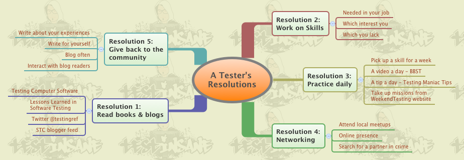 A Tester's Resolutions