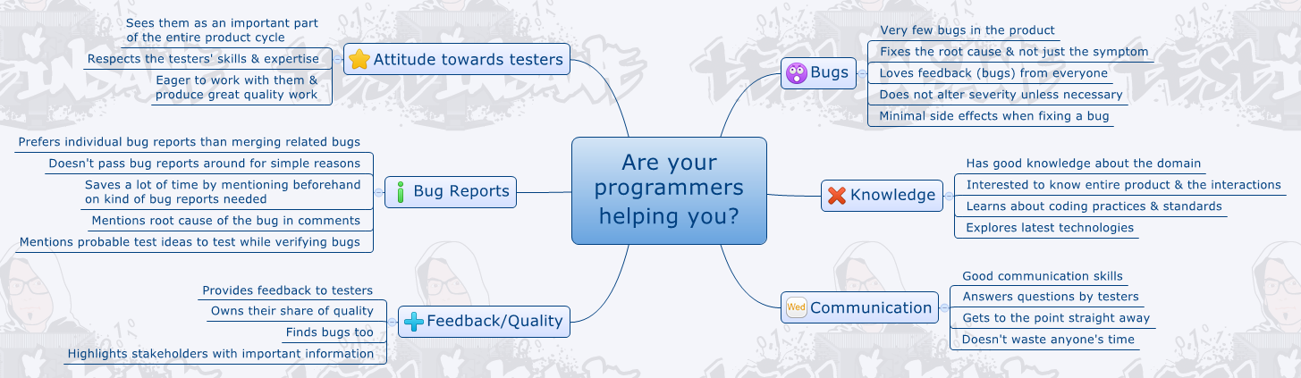 Are your programmers helping you?