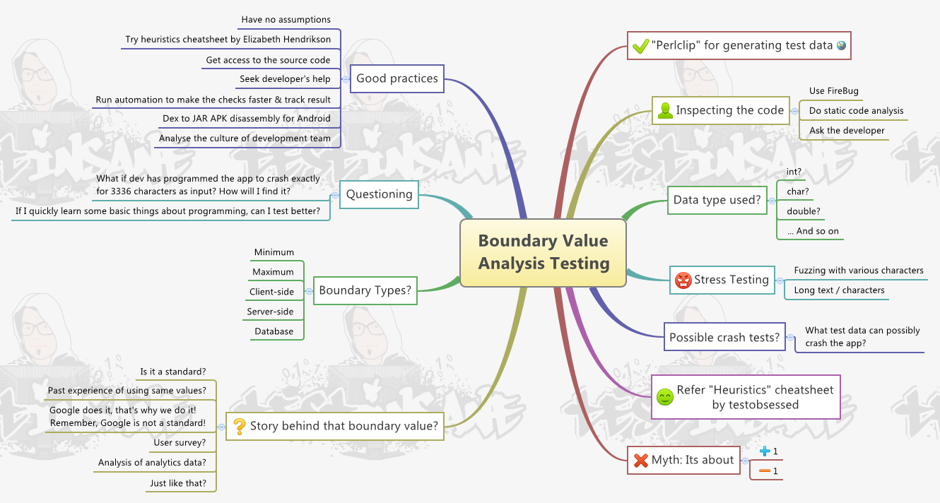 Boundary Value Analysis Testing MindMap