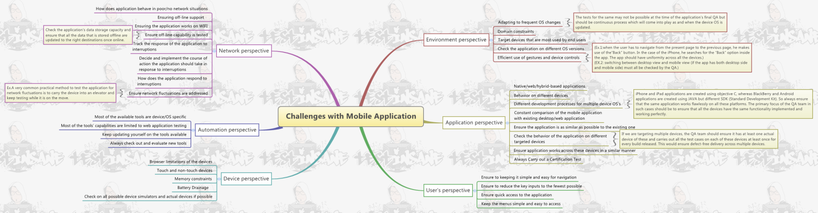 Challenges with Mobile Application Testing