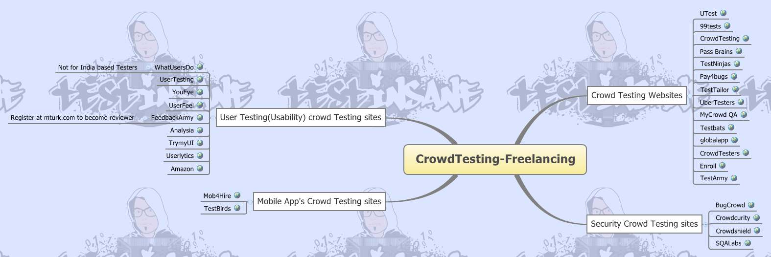 CrowdTesting & Freelancing - Software Testing