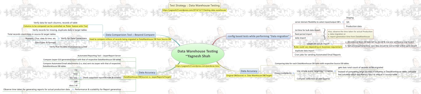 Data Warehouse Test Strategy