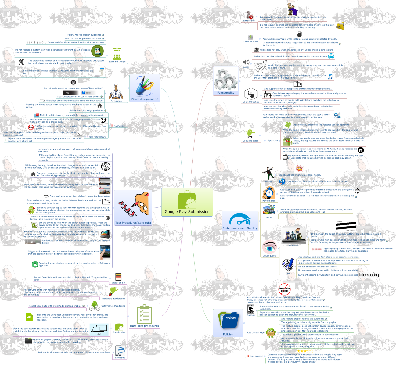 Google Play Submission - Tests & Checks - Human Interface Guidelines Mindmap