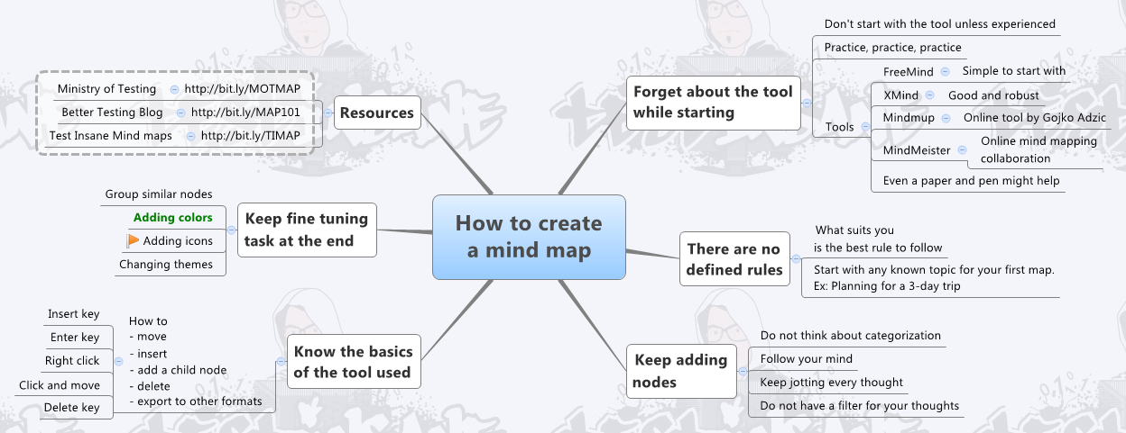 How to create a mind-map?