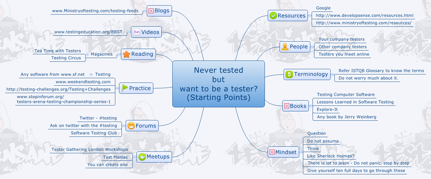 Never tested but want to be a tester (Starting Points)
