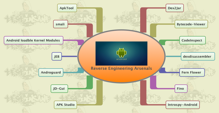 Android - Reverse Engineering Arsenals