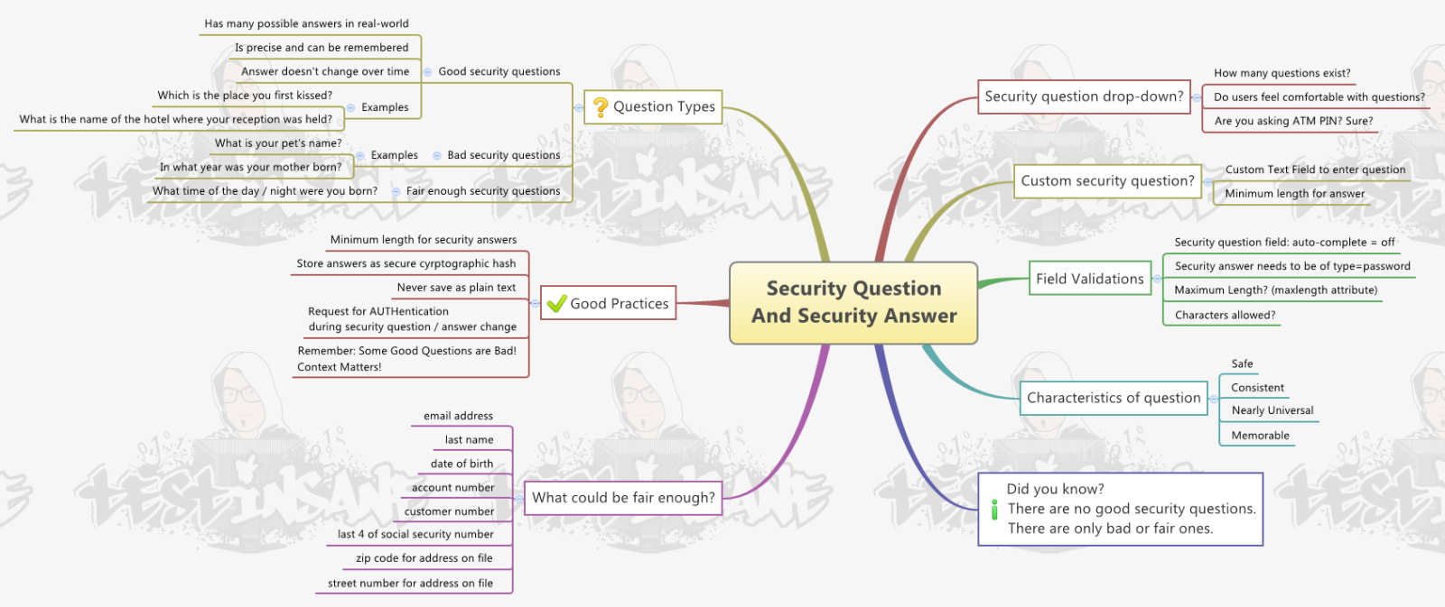 Security Question and Security Answer Testing