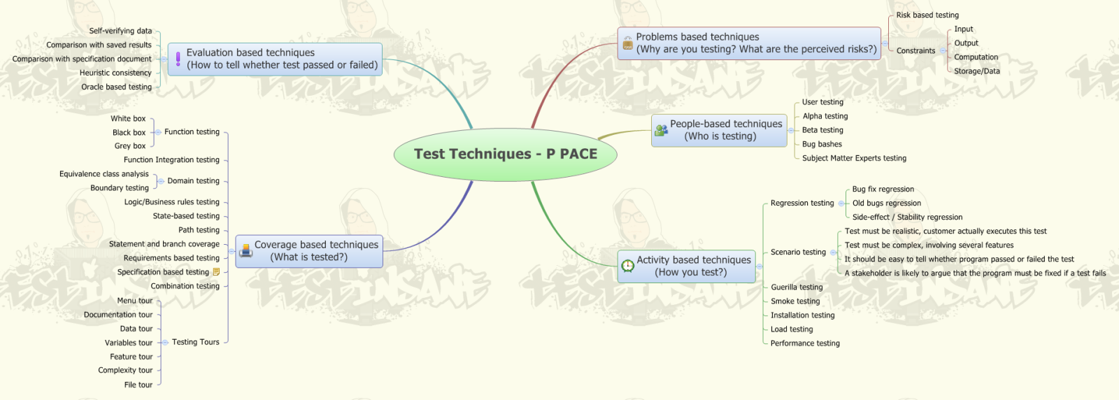 Test Techniques - Software Testing