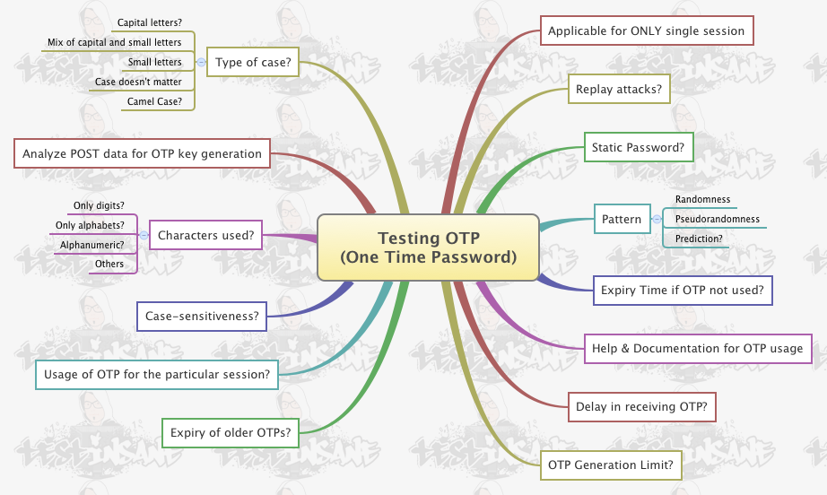 Testing OTP (One-Time Password)