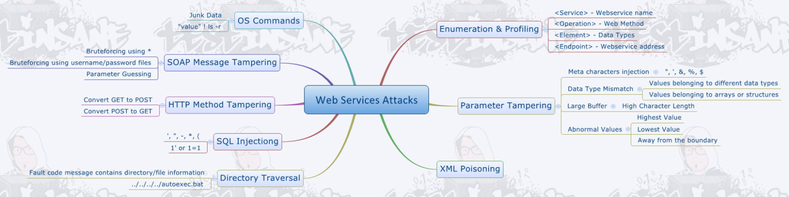 Web Services Attacks