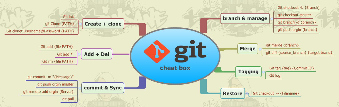 Git Cheat-box