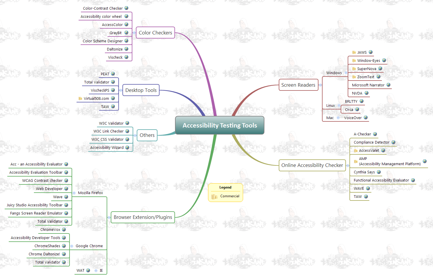 Accessibility Testing Tools - Software Testing Mindmaps by