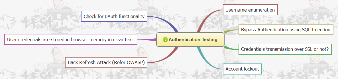 INSANE' Web Security MindMap