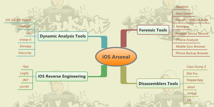 iOS Arsenal - Mobile App Testing